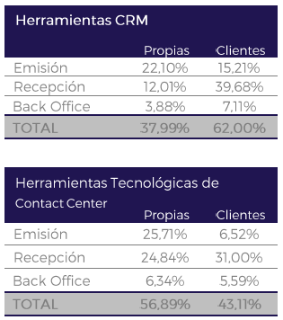 Estudio Sector Contact Center Omnicanal España 2015