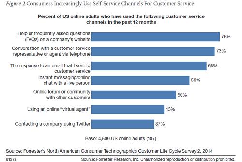 Customer service omnicanal