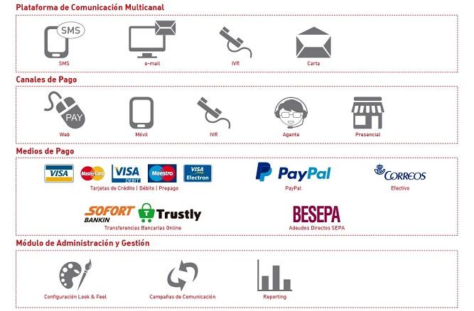 Recobro automatizado de deuda CollectionsSuite